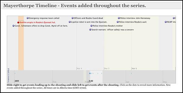 Mayerthorpe Interactive Timeline